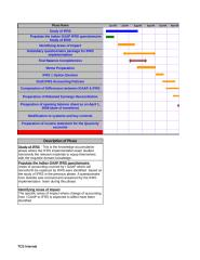 Dashboard  and Status Report - IFRS Implementation for week starting 15-03-2010.xls